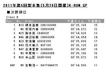 20110529K-RUN-Bresults