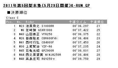 20110529K-RUN-Cresults