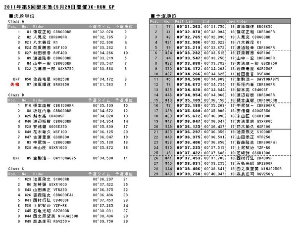 20110529results