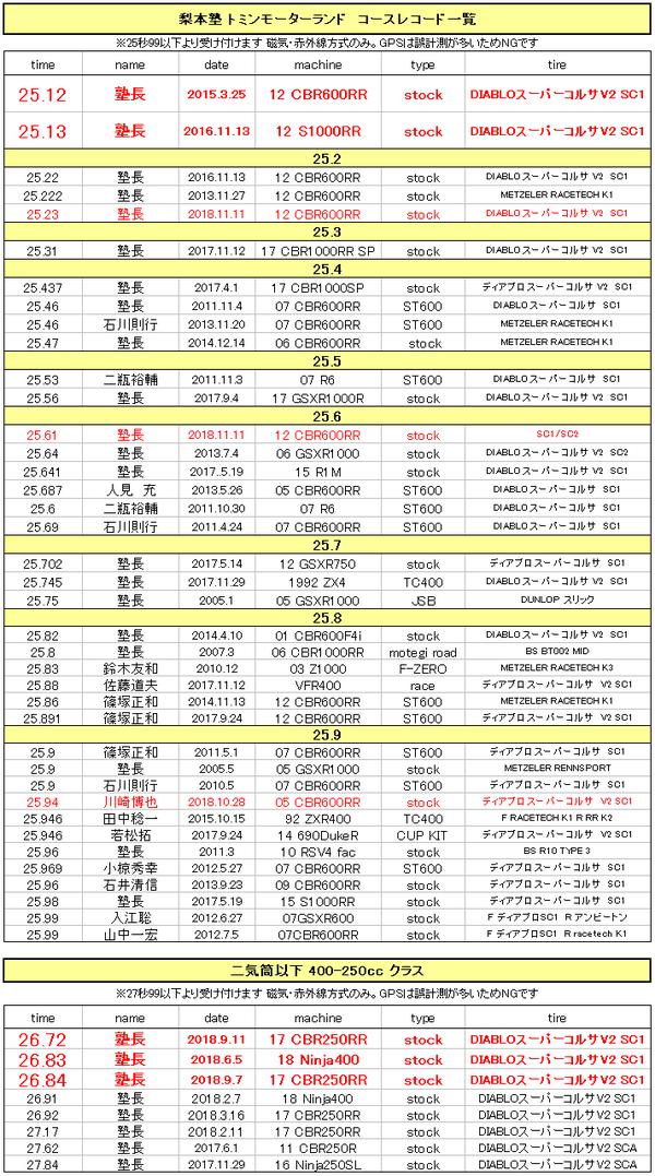 トミンモーターランドコースレコード梨本塾20181111