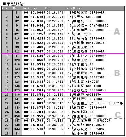 20110501timeatackresults