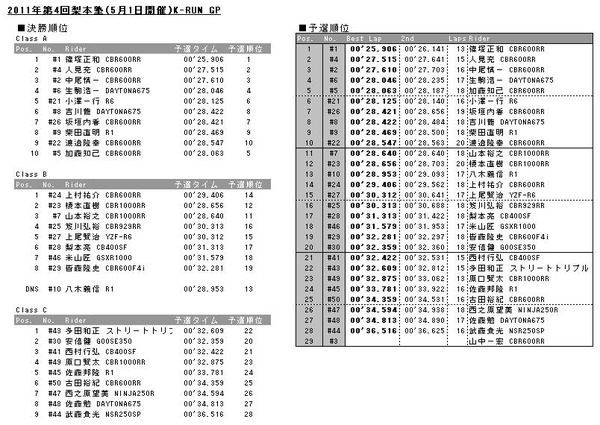 20110501results