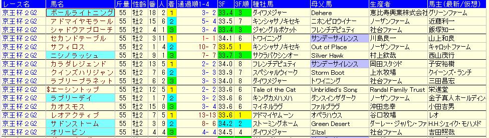 keiouhai2sai5nen
