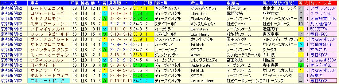 2020 京都 新聞 杯