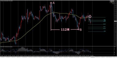 移動平均線,GOLD,h4