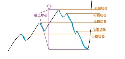 FX,損切りによるレートの動き