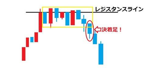 バイナリーオプション,順張り,逆張り,説明9