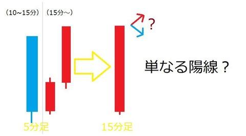 バイナリーオプション,攻略,手法,ローソク足8(複合して見る2)