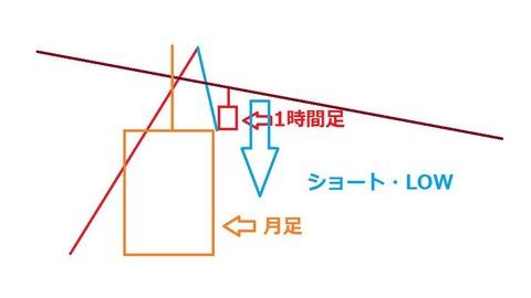 上位足で引けたラインの注意点2