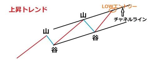 バイナリーオプション,トレンドラインの引き方5
