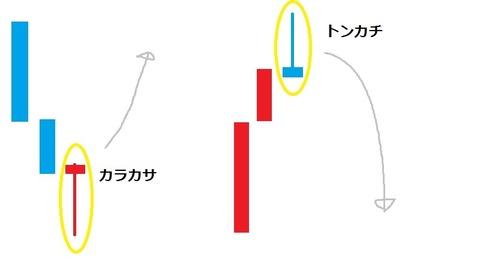 バイナリーオプション,攻略,手法,ローソク足3(カラカサ、トンカチ)