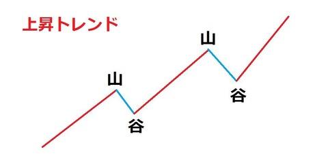 バイナリーオプション,トレンドラインの引き方3