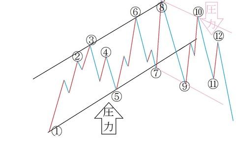 バイナリーオプション,FX,ダウ理論