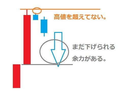 バイナリーオプション,上げ三法,説明3