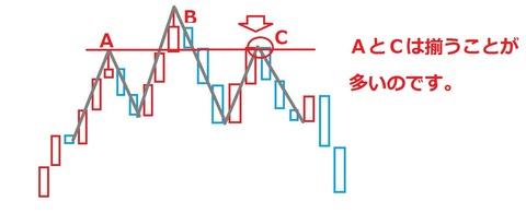 バイナリーオプション,三尊狙い手法,解説