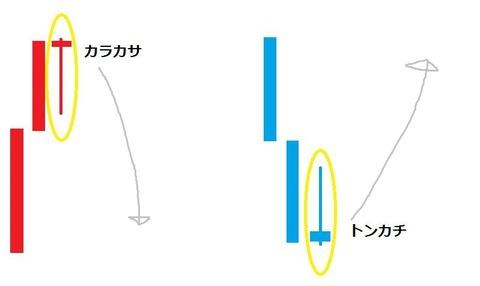 バイナリーオプション,攻略,手法,ローソク足2(カラカサ、トンカチ)