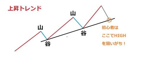 バイナリーオプション,トレンドラインの引き方4