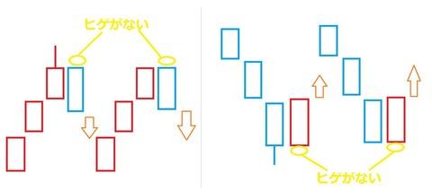 バイナリーオプション,ヒゲなしローソクの折り返し解説