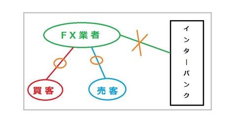 FX業者の仕組み