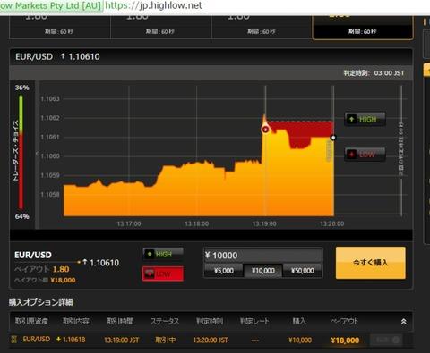 バイナリーオプション,ユーロドル,取引画面