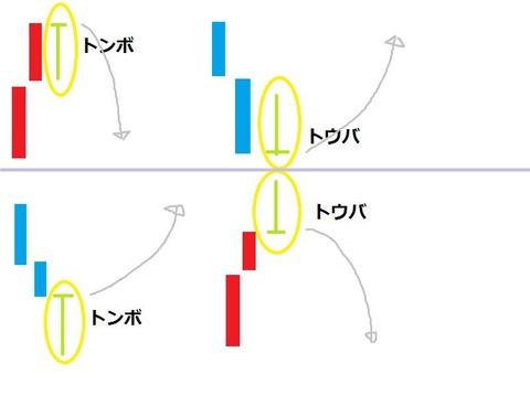 バイナリーオプション,攻略,手法,ローソク足4(トウバ、トンカチ)