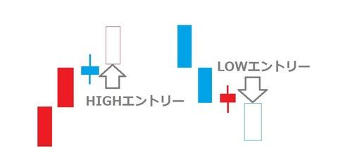 バイナリーオプション,順張り,逆張り,説明3