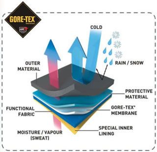 gore_tex_technology