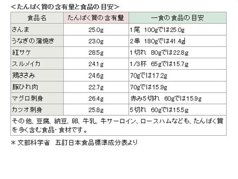 タンパク質2017/07-1