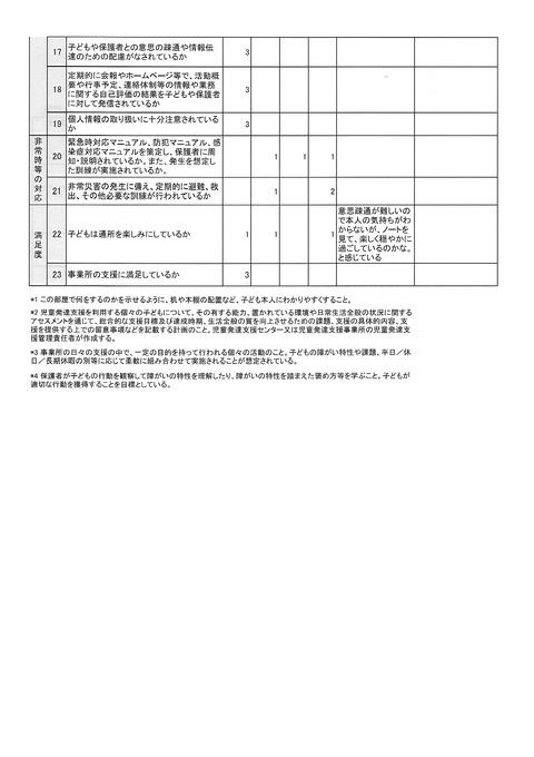 児発 事業所評価 集計2
