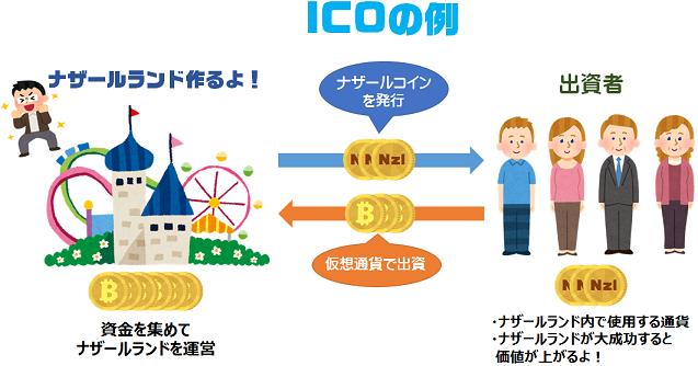 ico説明