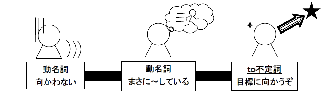 動 不定 名詞 と 詞