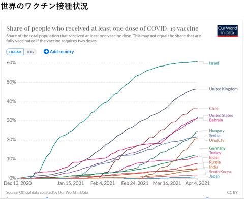 世界のワクチン接種率