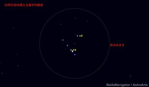 jupiter-saturn12月大接近