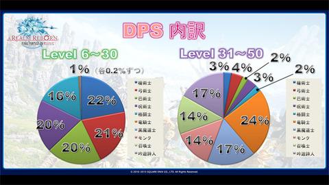 FF14DPS内訳