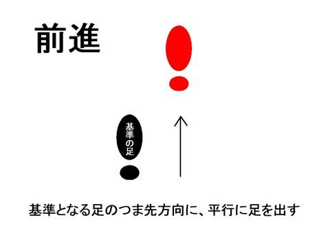 足の位置(前進)