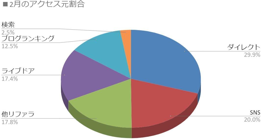 2月の流入元割合