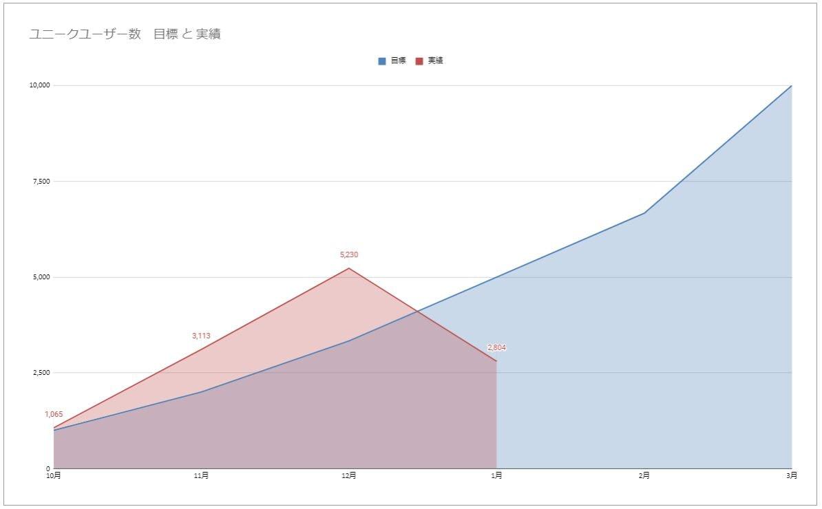 ユーザー数推移グラフ