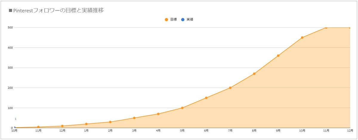 Pinterestのフォロワー数目標と実績