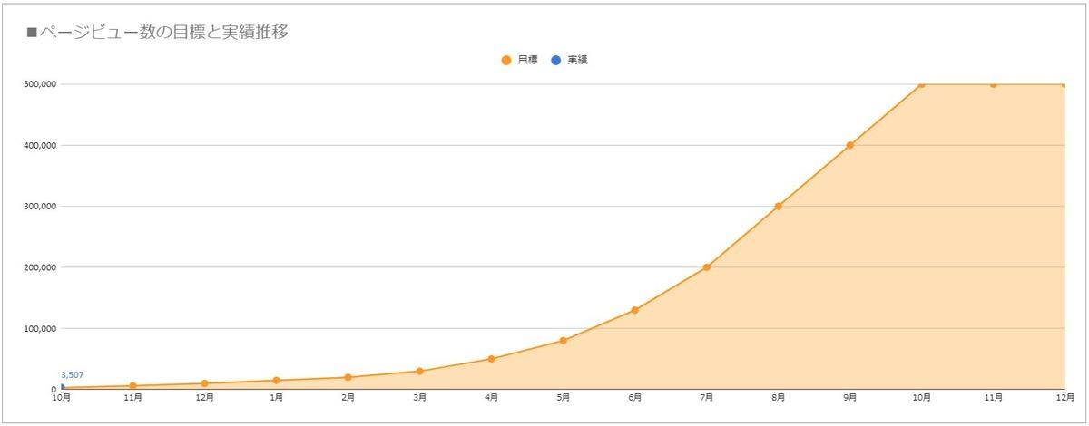 ページビュー数の目標と実績