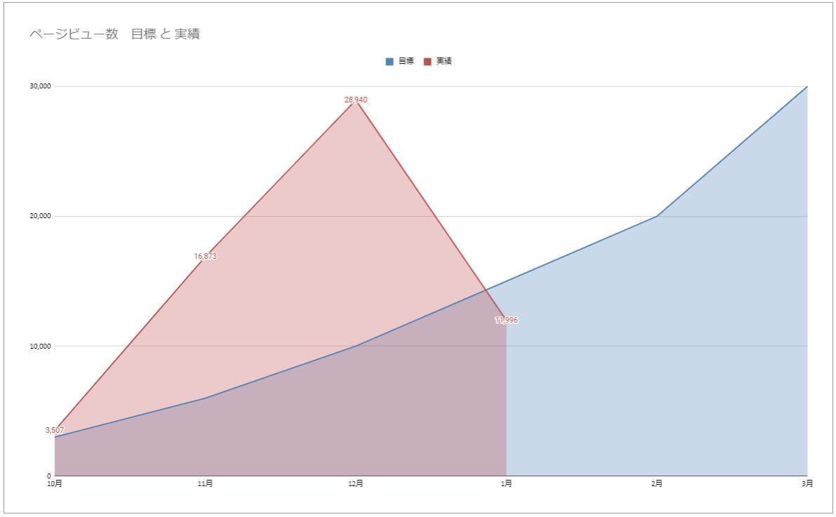 PV数推移グラフ