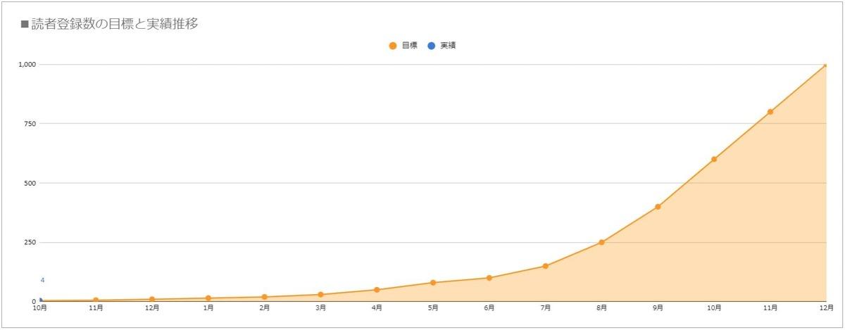 読者登録数のフォロワー数目標と実績
