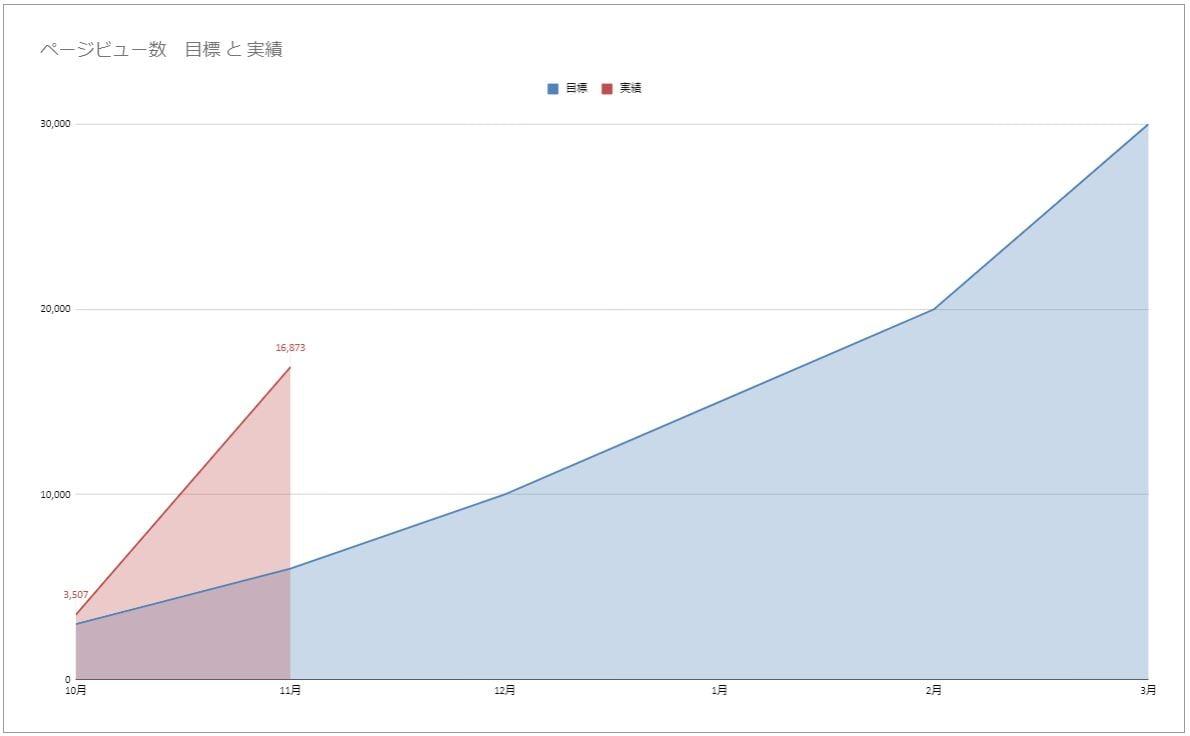 PV数の目標と実績推移