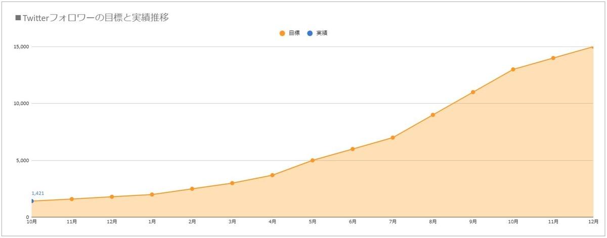 Twitterのフォロワー数目標と実績