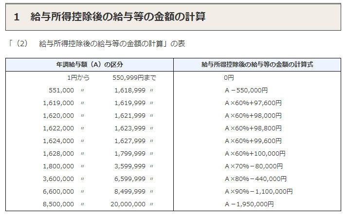 金額 給与 の 所得 後 計算 控除