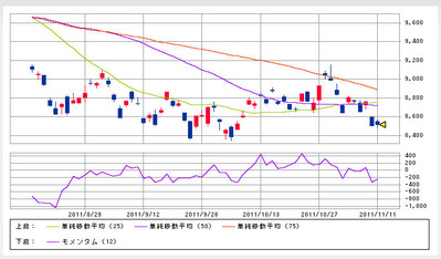 nikkei225_111113_3month