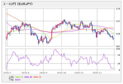EURJPY6month101229