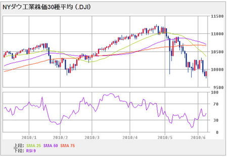 nydow100609_6month