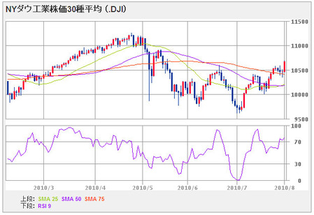 nydow_100802_6month
