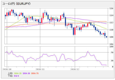 EURJPY3month101229
