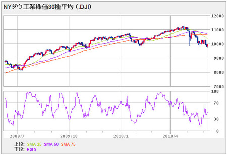 nydow100609_1year
